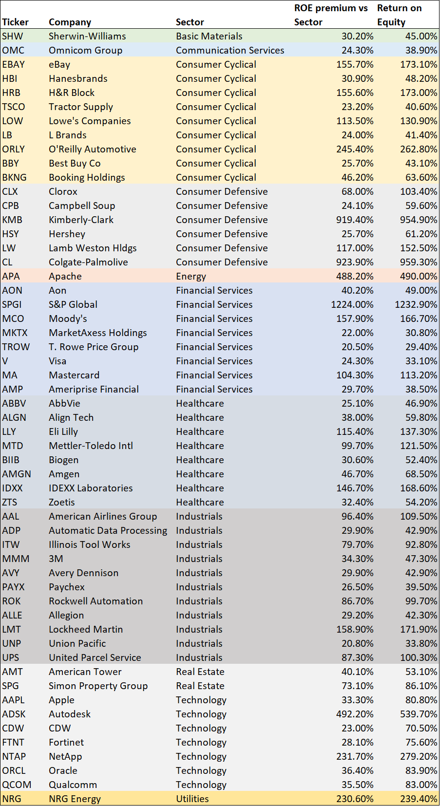 What is ROE? Which S&P500 stocks have strong ROE ratios ...